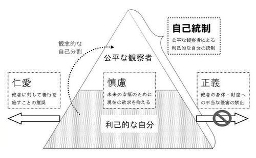 スミス徳論の構造.jpg