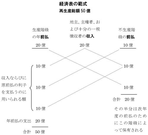 経済表.png